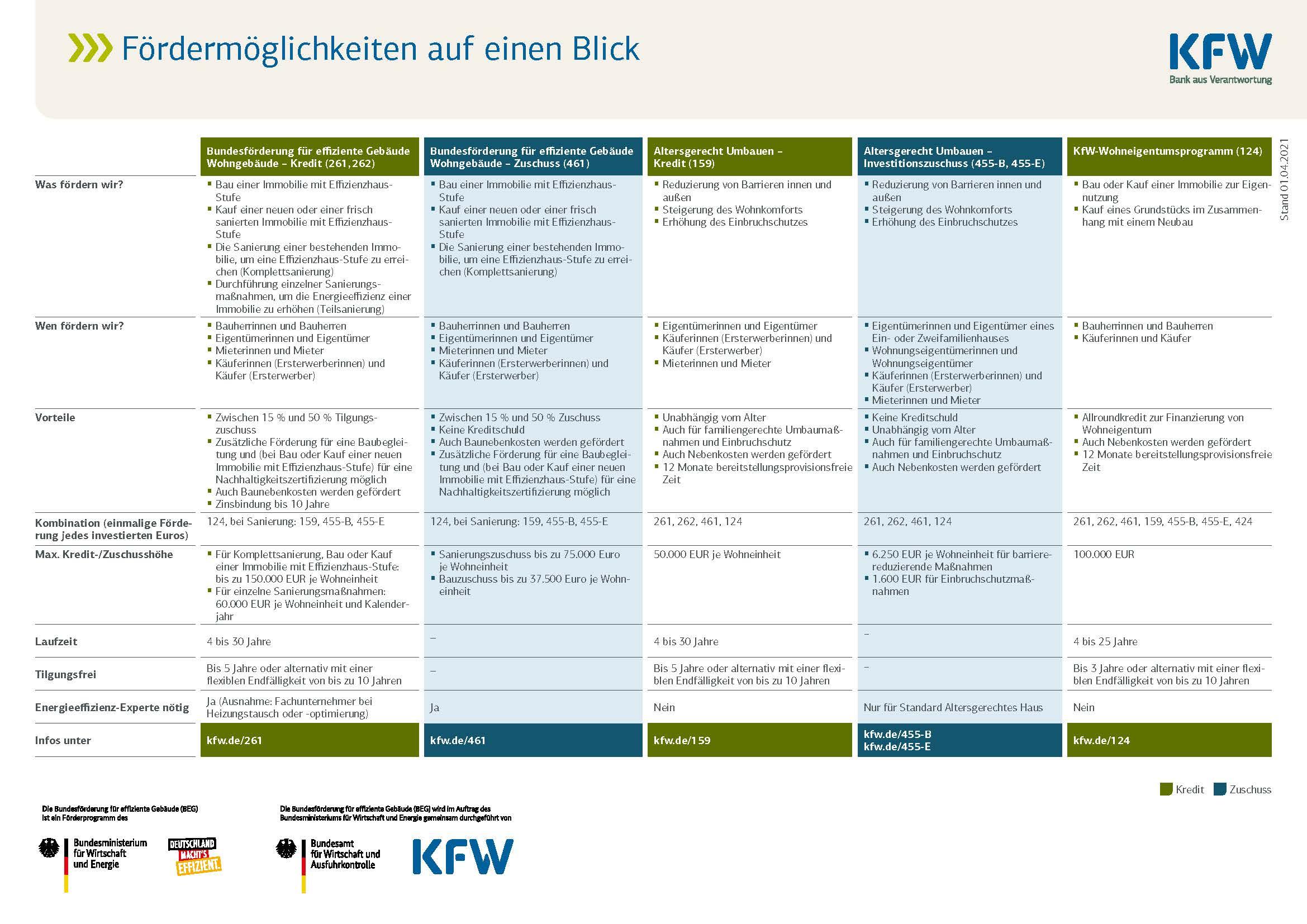 Förderfinder_Wohnbau_kfw_Seite_2